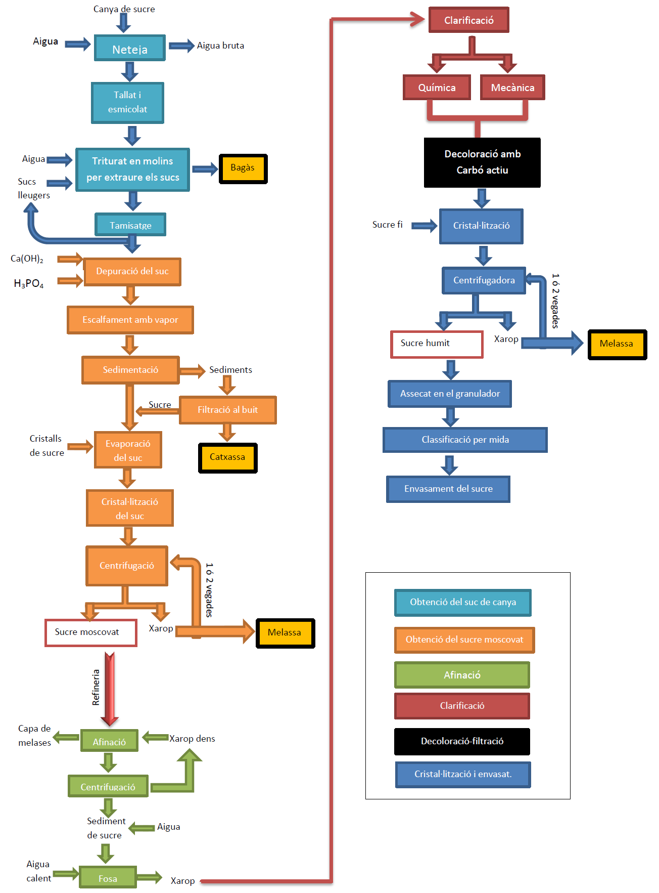File Diagrama De Flux Sucre De Canya Png