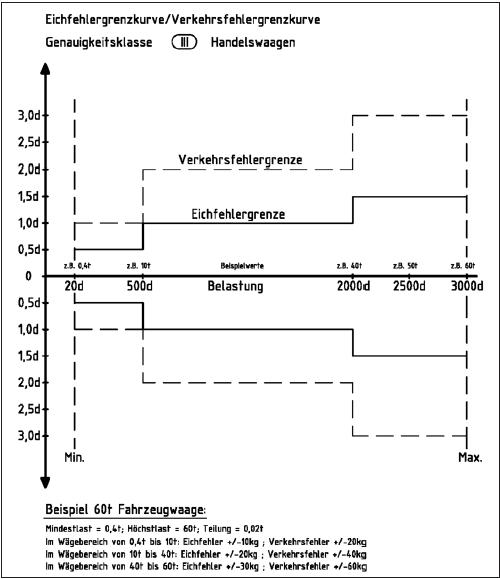 Genauigkeitsklasse Eines Wiegesystems Wikipedia