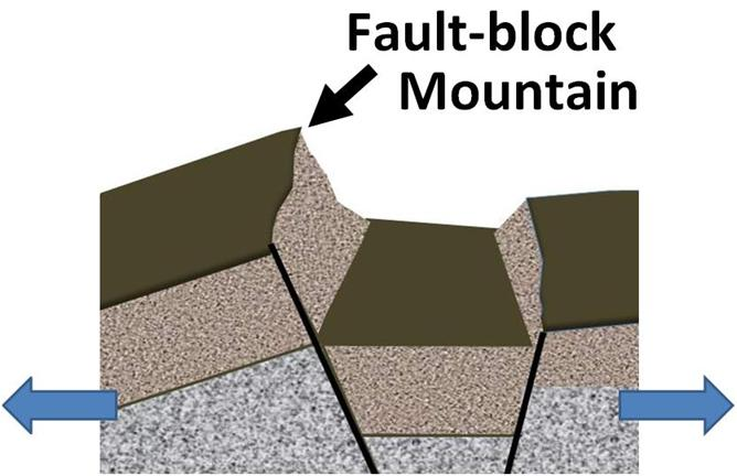Fault Block Remembered!