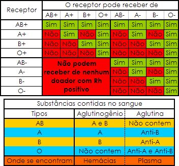 Imagem:Grupo Sanguineos Substancias.PNG