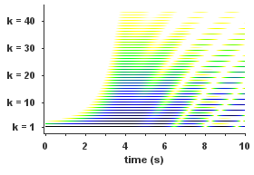 Harmonic additive synthesis spectrum.png