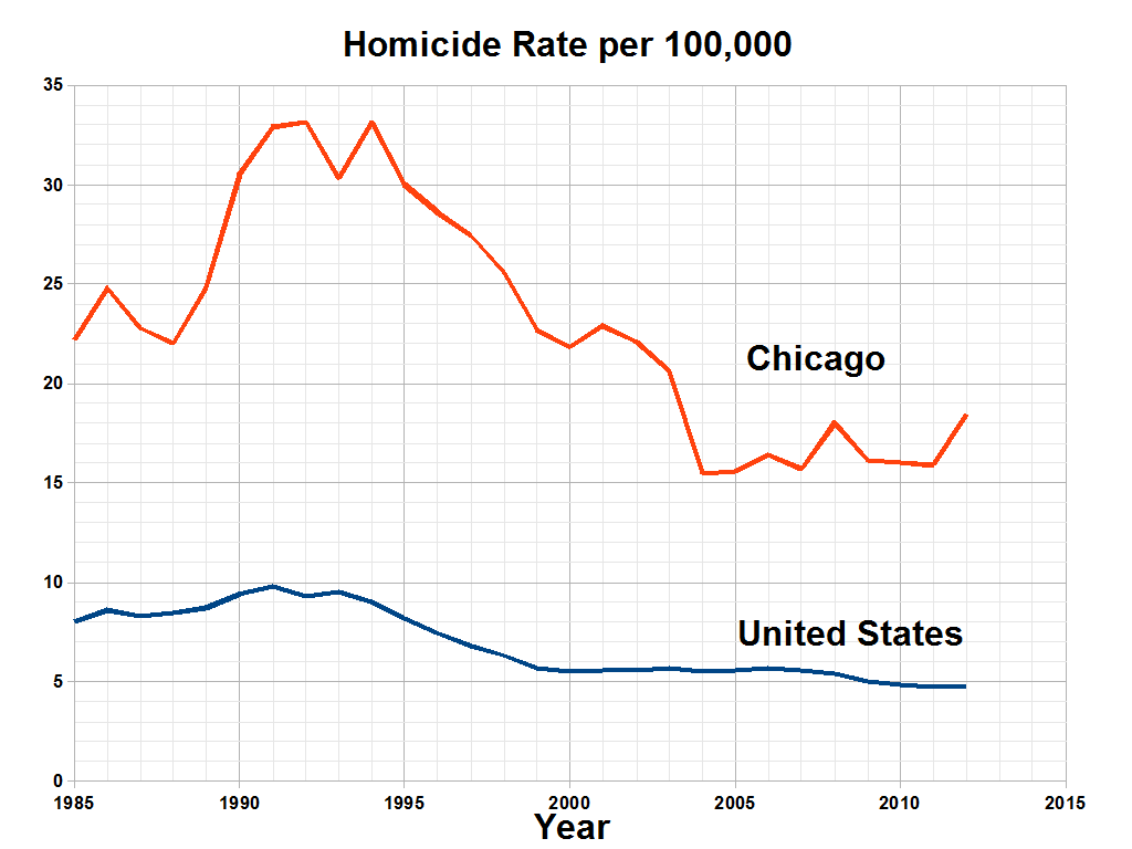 Homicide_Rate_in_Chicago.png