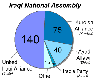 Iraqi National Assembly elections