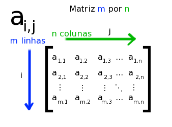 Outro esquema de uma matriz, mostrando a identificação de elementos de acordo com seus índices m x n.
