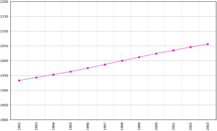 Demographics Of North Macedonia Wikipedia