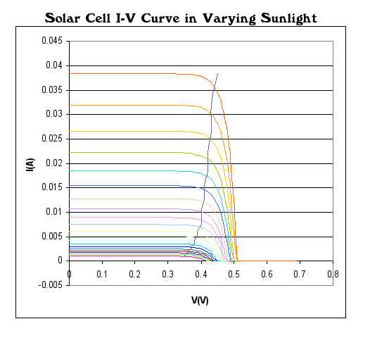 VI curves of model solar cell.