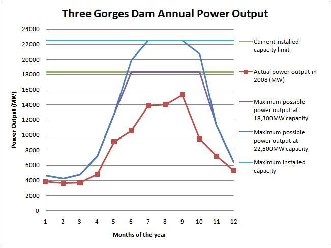 File Three Gorges Dam Annual Power Output Jpg Wikimedia