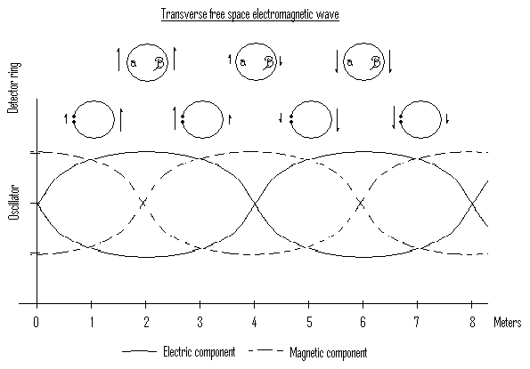 Theoretical results from the 1887 experiment.