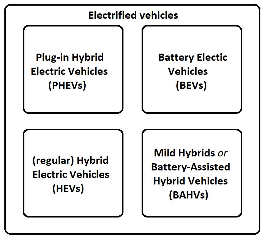 Elektrische Auto Wikipedia