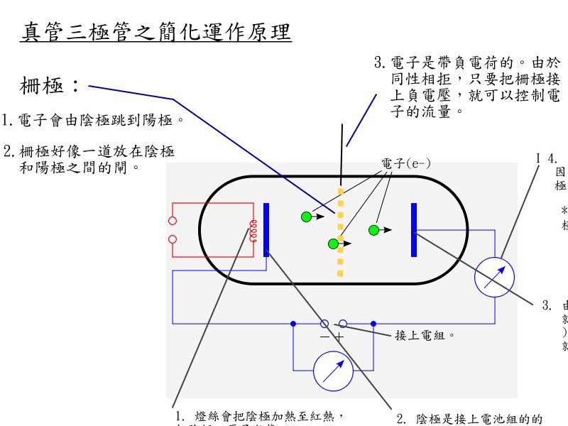 File:真空三極管之原理.jpg