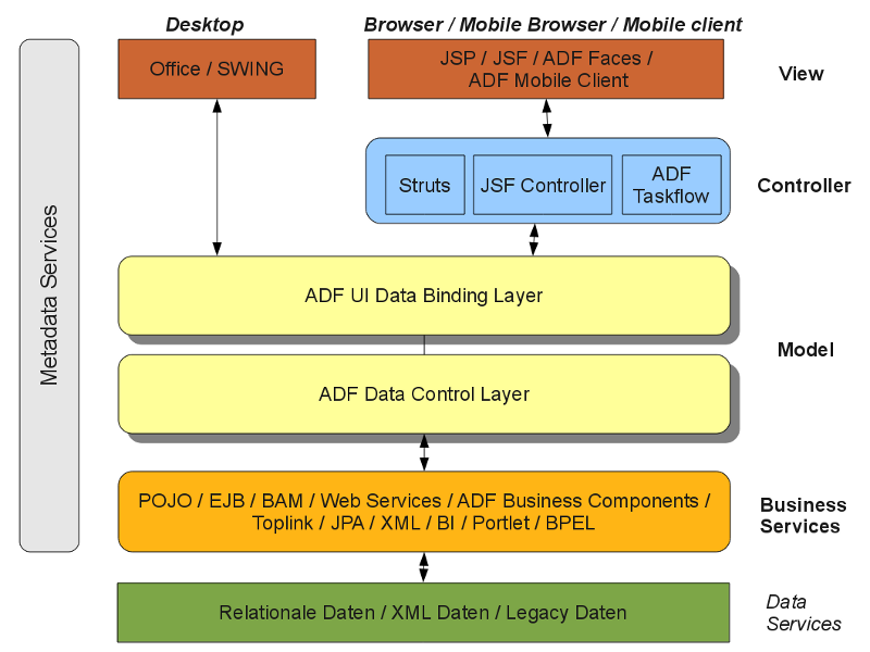 Image gallery oracle adf architecture for Architecture java