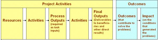 Activities-Outcomes-Impact