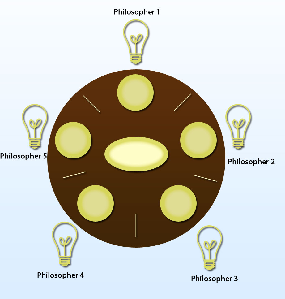 Dining philosophers problem  Wikipedia