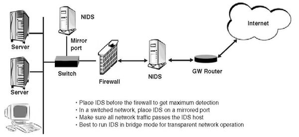 FOSS Network Infrastructure and Security/Security Functions