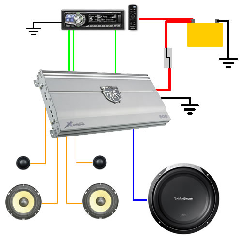 What do i need to hook up subs to a stock radio