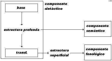 La gram tica generativa chomsky taringa Que significa contemporaneo wikipedia