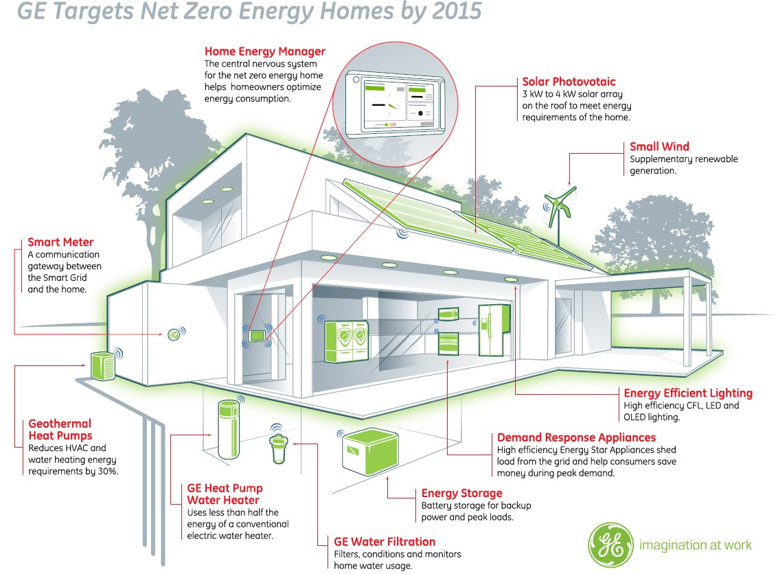 File Ge Netzeroenergyhome Wikimedia Commons