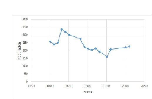 File:Great Livermere population time series 1801-2011.jpg