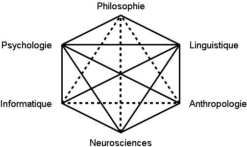 Hexagramme cognitiviste 2CC BY-SA 3.0 - Karim N'Diaye - Wikipedia