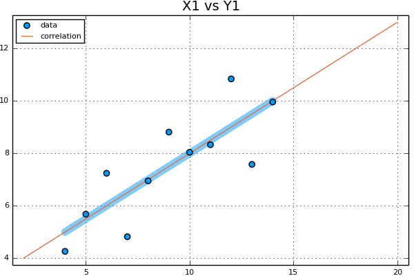 plotting the anscombe quartet with regression