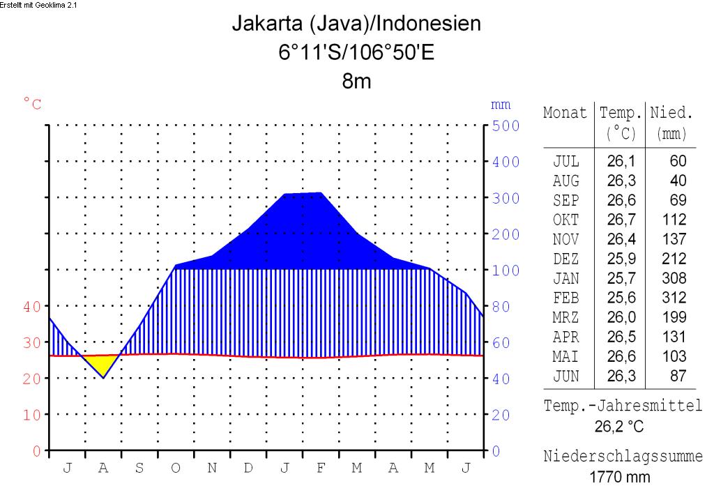 file klimadiagramm deutsch jakarta java  indonesien png
