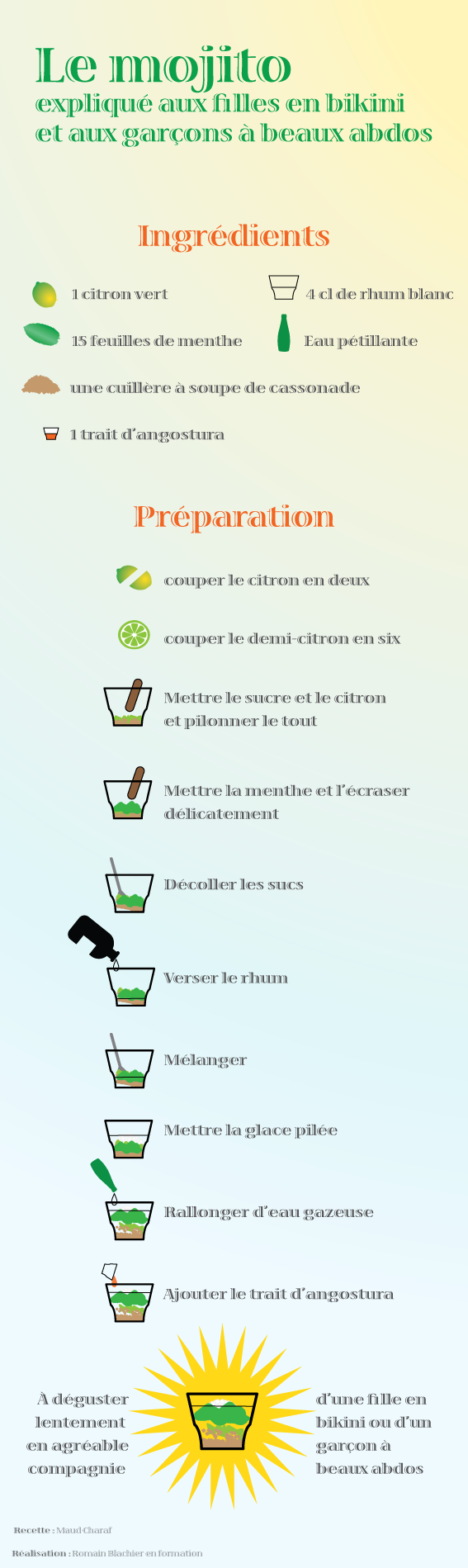 File La Recette Des Mojito En Infographie Png Wikimedia Commons