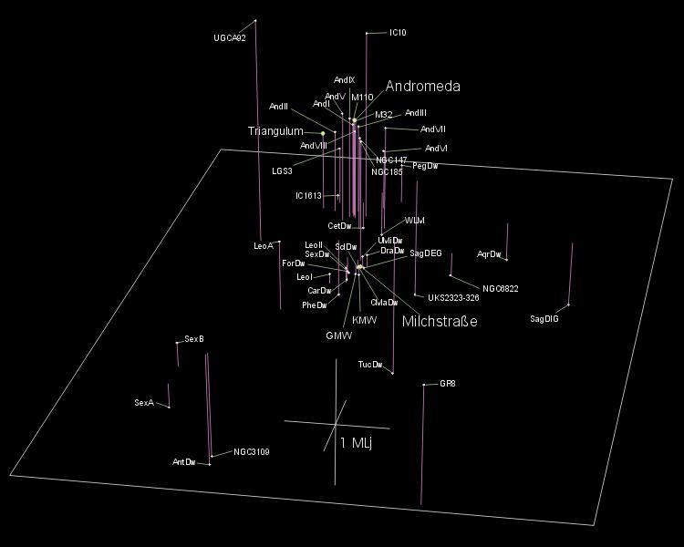 Mapa 3D del Grupo Local