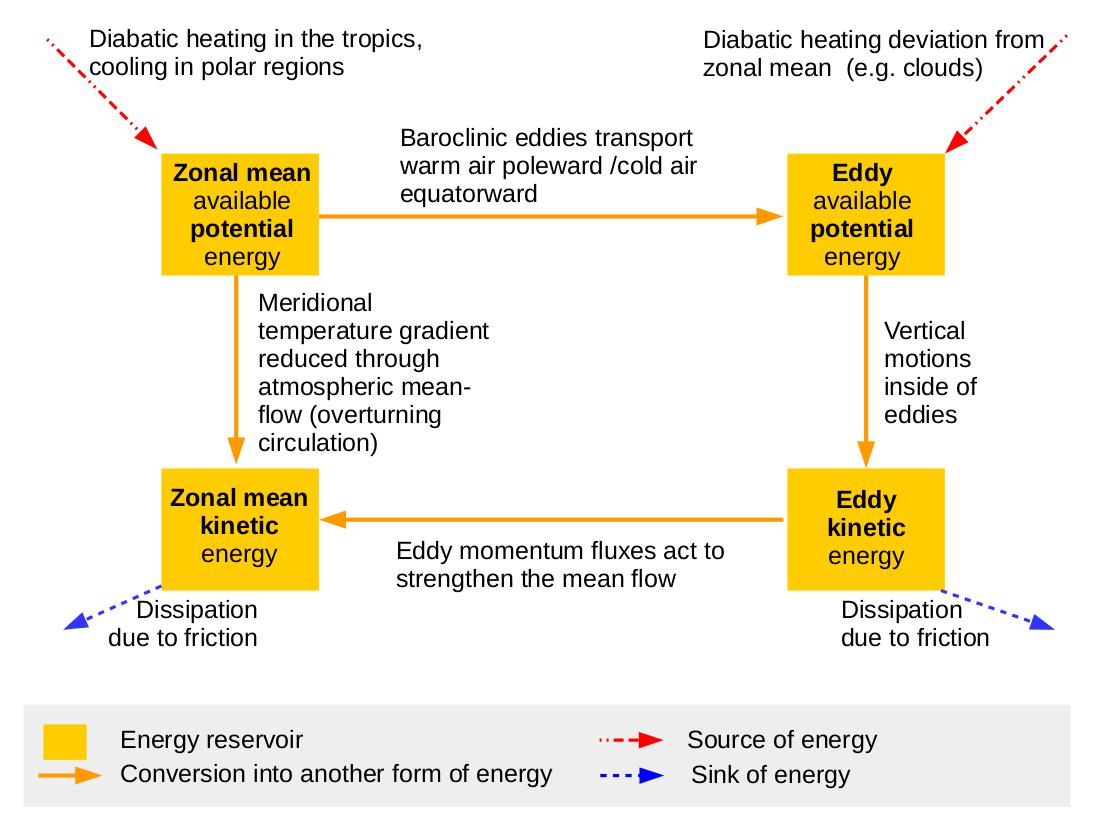 Lorenz Energy Cycle Wikipedia
