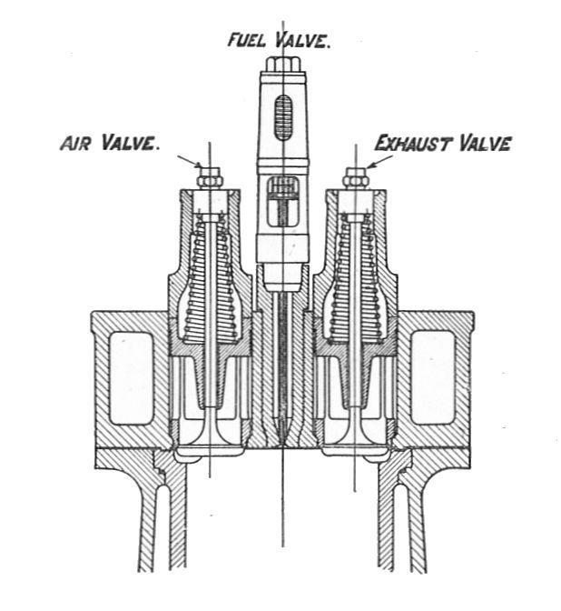 valves in engine