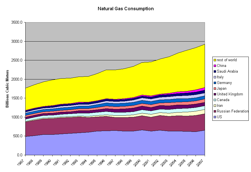 Historical data on natural gas consumption in the world