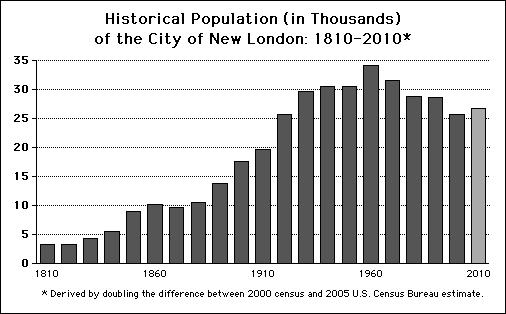 контре население