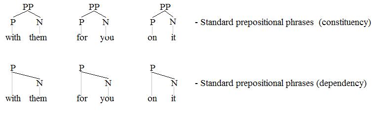 Adpositional Phrase Wikipedia