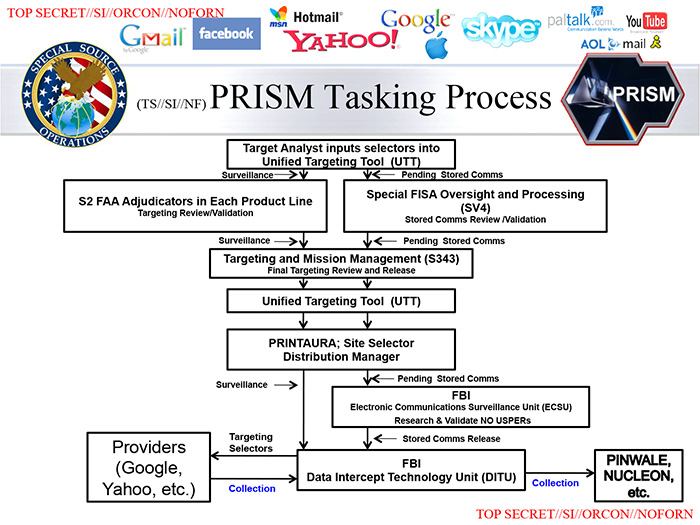 Con Law Flow Chart: Global surveillance disclosures (2013u2013present) - Wikipedia,Chart