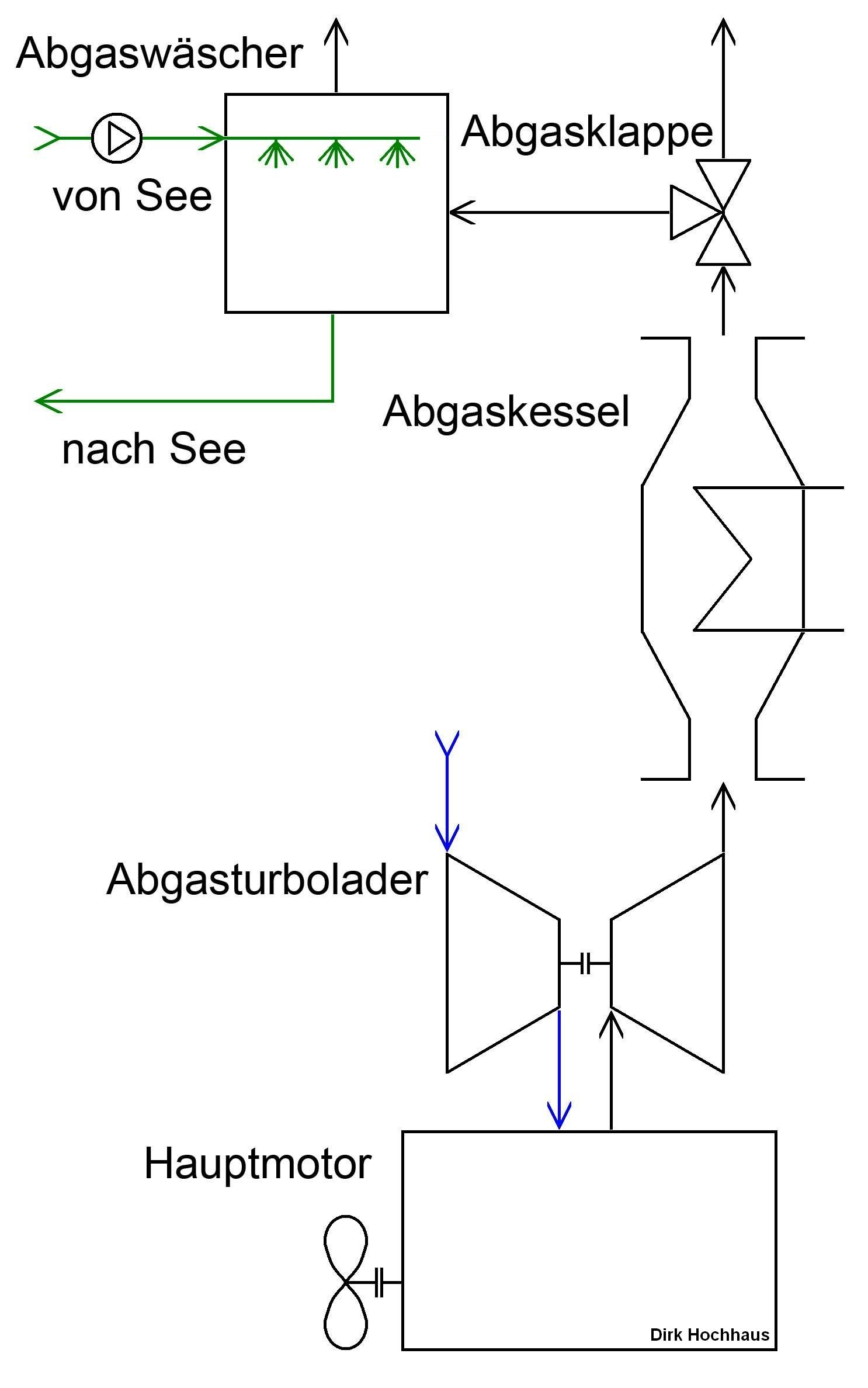 Datei:Schema Einfaches System Schwefelreinigung 1 18 dirk.JPG ...