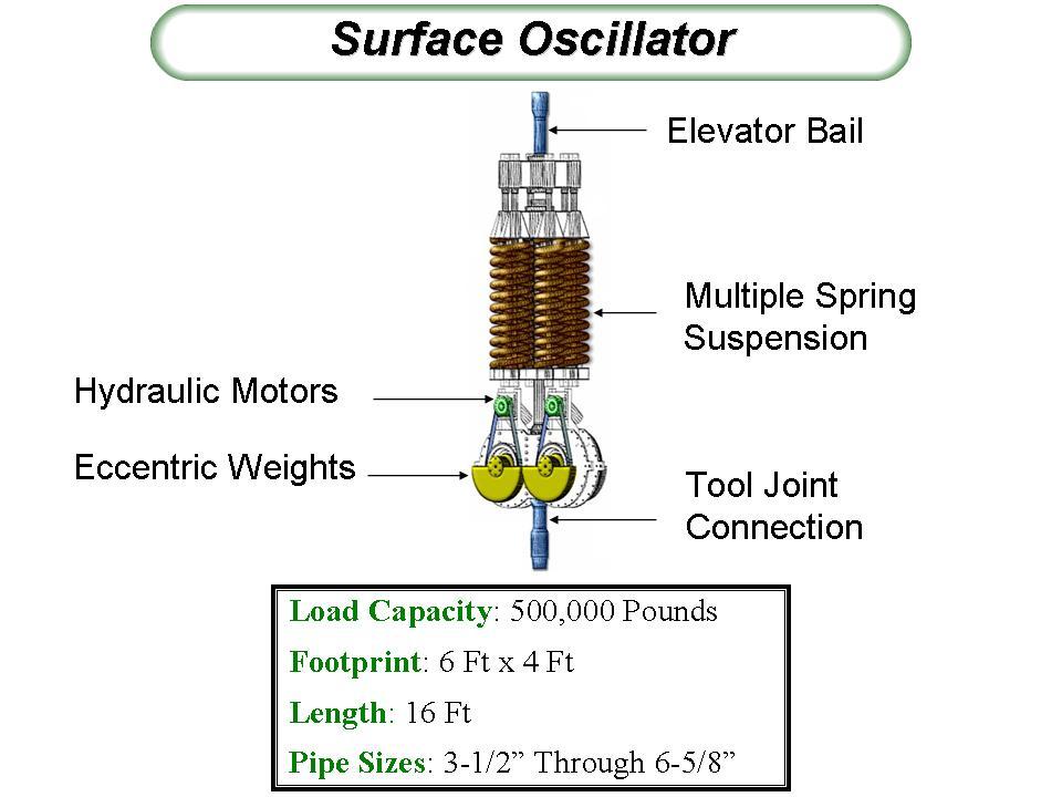 SurfaceResonantVibrator.jpg Surface Resonant Vibrator for Oilfield Use Date 15 October 2008 Source Own work Author Ojgonzal