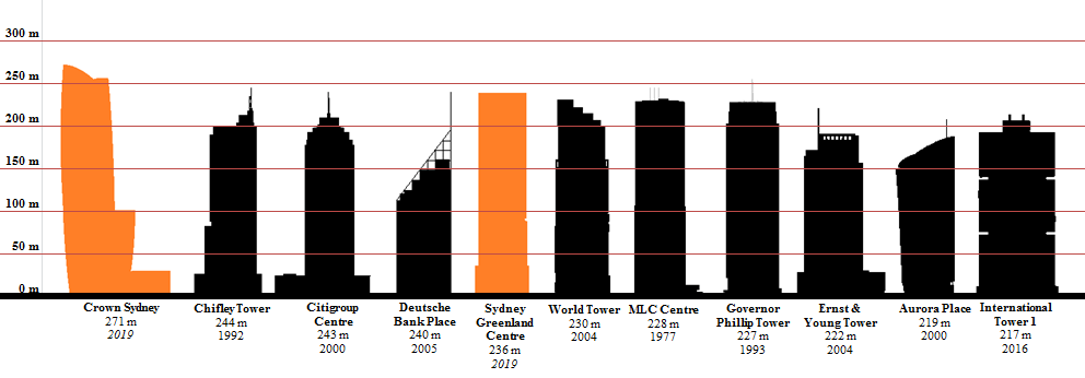 Tallest Building Construction Cost