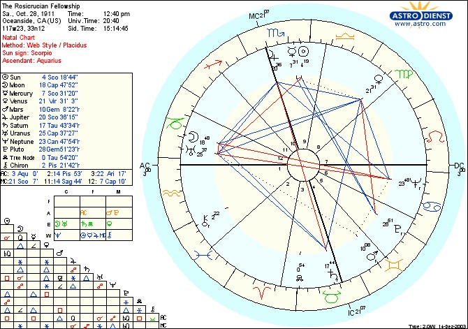 Natal Chart Calculator: The-Rosicrucian-Fellowship 3rdNatalChart 1911.jpg - Wikimedia ,Chart