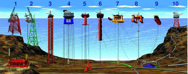 1, 2) conventioneel vast platform; 3) compliant tower; 4, 5) tension-leg platform; 6) spar; 7, 8) half-afzinkbare platformen; 9) Floating Production, Storage and Offloading-faciliteit; 10) sub-sea completion- en tie-back-to-hostfaciliteit.[1]