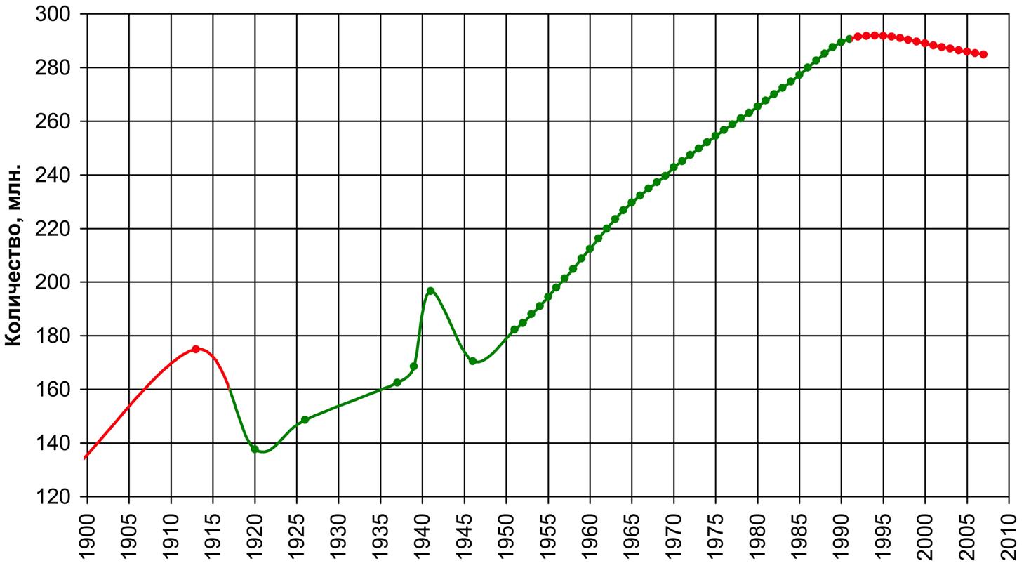 http://upload.wikimedia.org/wikipedia/commons/d/da/Население_СССР.png