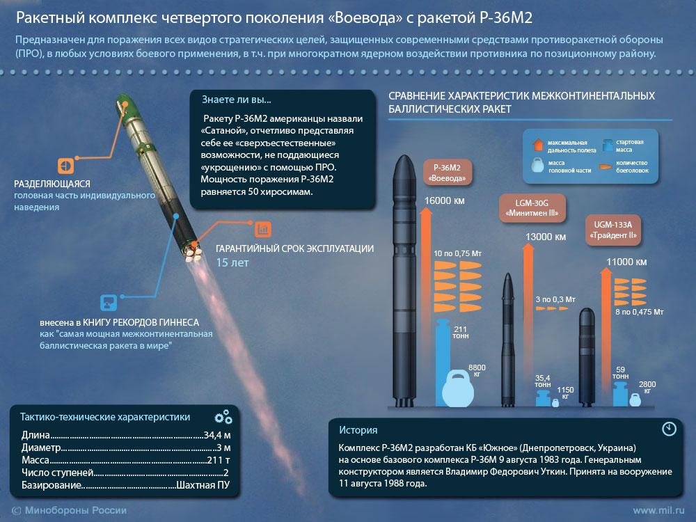 Ракетный комплекс «Воевода» с ракетой Р-36М2