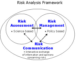food safety risk analysis wikipedia