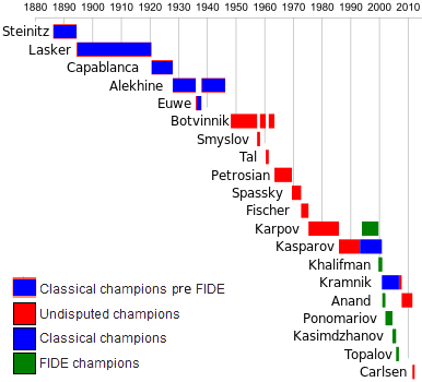 A chart showing the Official World Chess Champion title holders.png