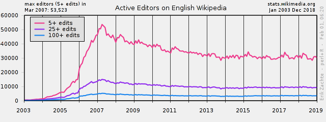 Active editors on English Wikipedia over time.png