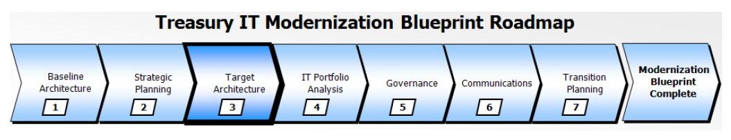 Treasury enterprise architecture framework wikiwand blueprint roadmap to treasury it modernization5 malvernweather Gallery