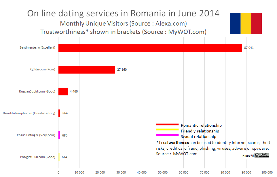 On line dating services in Romania in June 2014Monthly Unique Visitors (Source : Alexa.com)Trustworthiness* shown in brackets (Source : MyWOT.com)