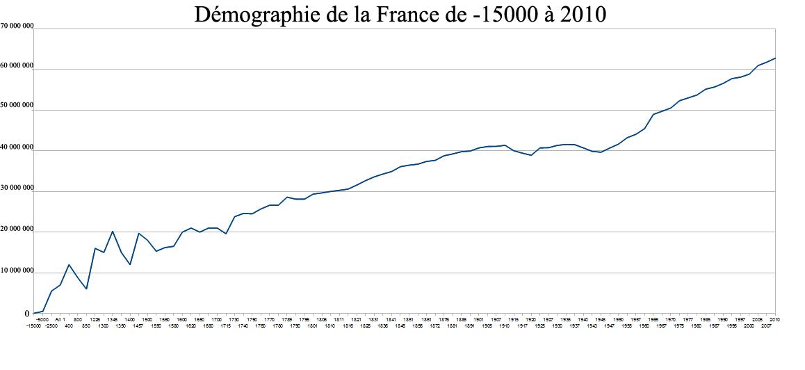 évolution de la Population Européenne la Population Européenne