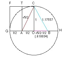 English: Golden ratio in pyramids