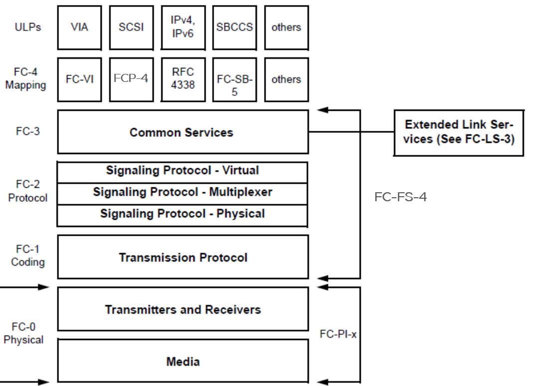 Fibre Channel Wikipedia