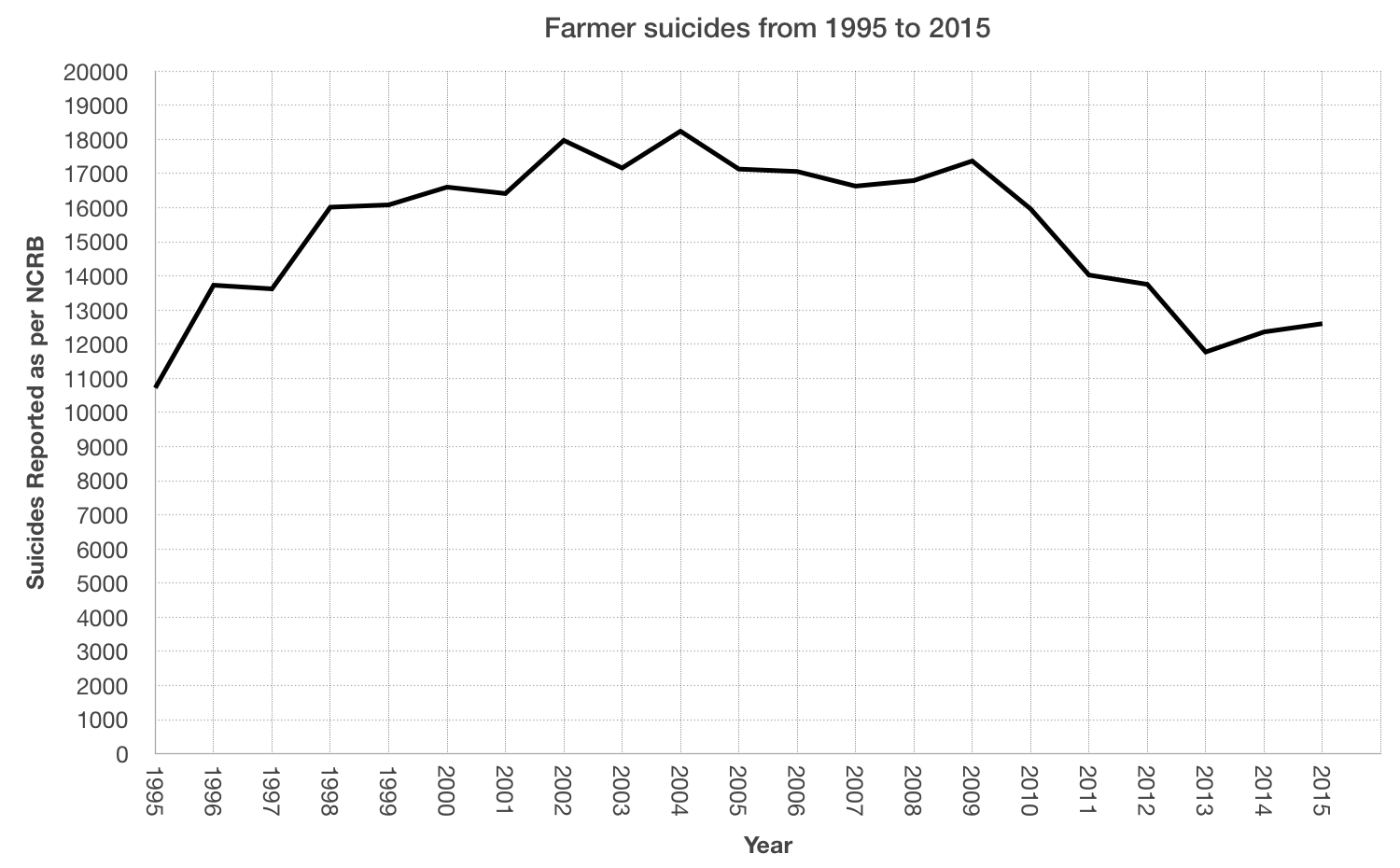 https://upload.wikimedia.org/wikipedia/commons/d/da/Farmer_suicide.png