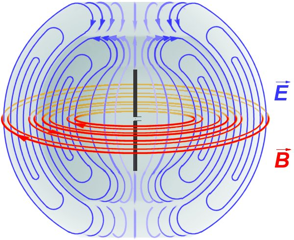Electromagnetic waves of a dipole